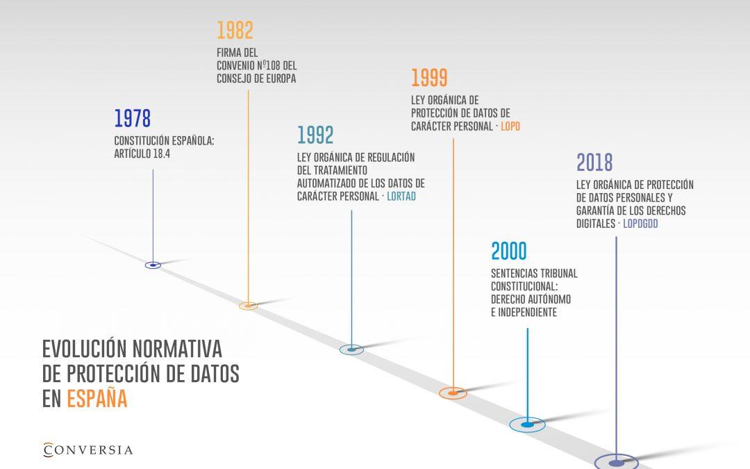 40 años de Protección de Datos en España
