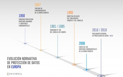 40 aniversario de la Protección de Datos en Europa
